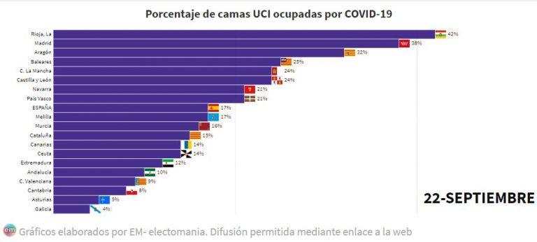 Las nuevas cifras del ministerio colocan a La Rioja con las UCIs más saturadas de España