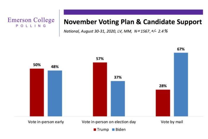 La increíble variabilidad de las encuestas norteamericanas