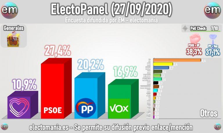 ElectoPanel (27S): Vox rompe la barrera de los 60 escaños, roza el 17% y se sitúa a 3p del PP