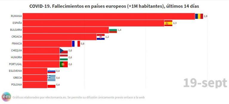 España, líder en contagios y segunda en fallecimientos en Europa