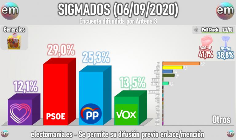 Sigma Dos (6S): el PSOE sube y aventaja en casi 4 puntos al PP