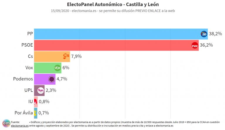 EP (15S): Ciudadanos se crece en Castilla y León y sería decisivo para el próximo gobierno