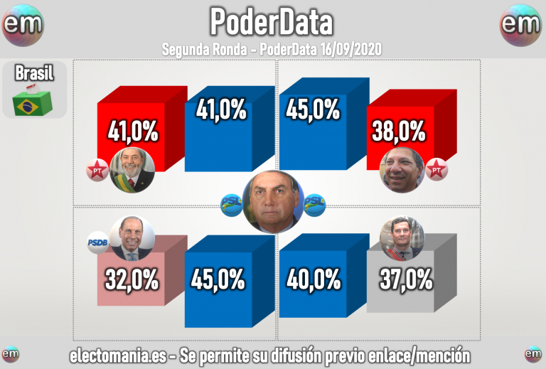 Brasil (PoderData 16S): la sombra de Lula amenaza a Bolsonaro