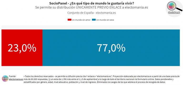 SocioPanel (19S): los españoles renunciarían a un mundo sin sexo antes que a uno sin amor