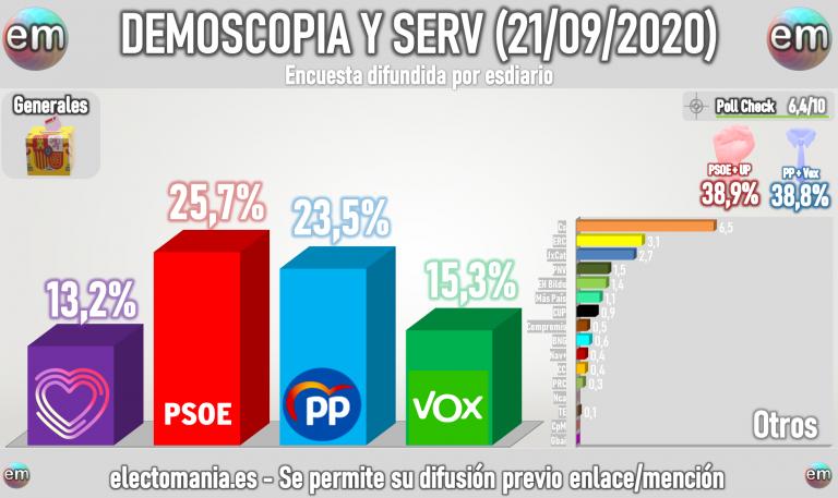 Demoscopia y Servicios (21S): empate técnico PSOE-PP y Vox-UP