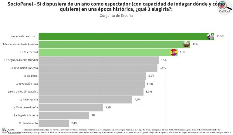 SocioPanel (26S): los españoles elegirían la época de Jesucristo como época pasada a la que viajar como espectadores