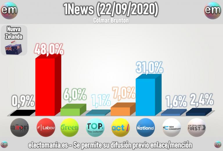 Nueva Zelanda (22S): Jacinda pierde la marca del 50%, pero conserva gran ventaja sobre la oposición