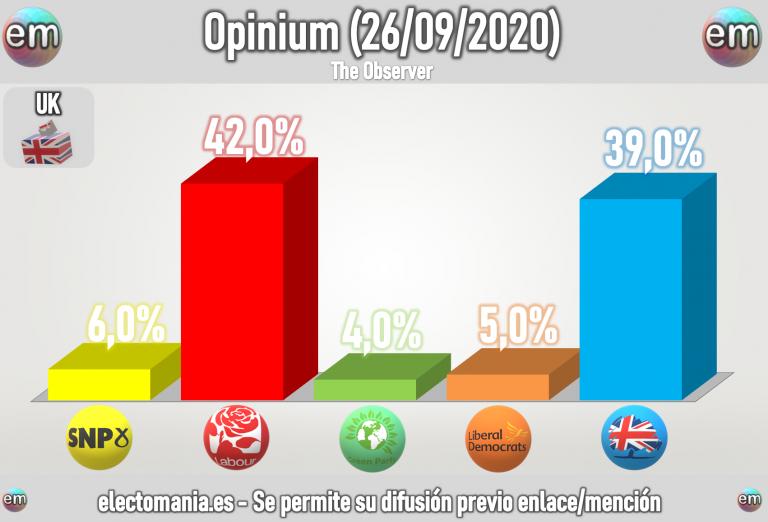 UK (Opinium 26S): sorpasso de los laboristas, que ganarían a Johnson y del SNP a verdes y liberales