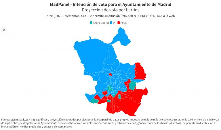 MadPanel (27S): Almeida atrae votos de Vox y Cs, pero la subida de Ahora Madrid deja a la izquierda a un concejal de quitarle la alcaldía