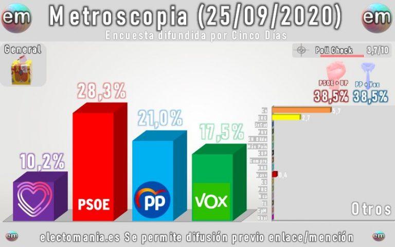 Metroscopia: Vox, en 64 escaños y subiendo