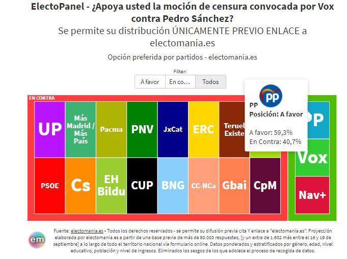 EP (21S): los votantes del PP, a favor de la moción de Vox contra Pedro Sánchez