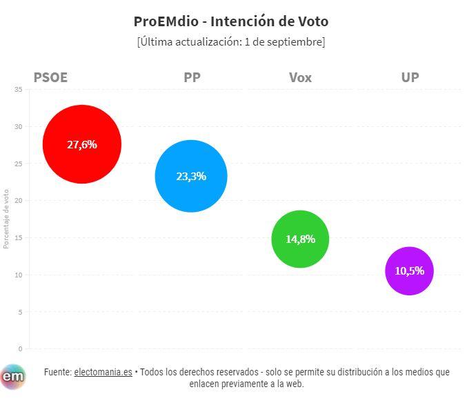 ProEMdio de encuestas, agosto 2020. Ciudadanos y Vox avanzan a la vez