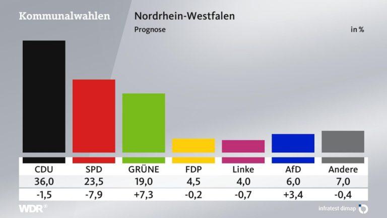 Renania del Norte-Westfalia: gana CDU, subidón de los verdes, bajada de SPD y auge de AfD