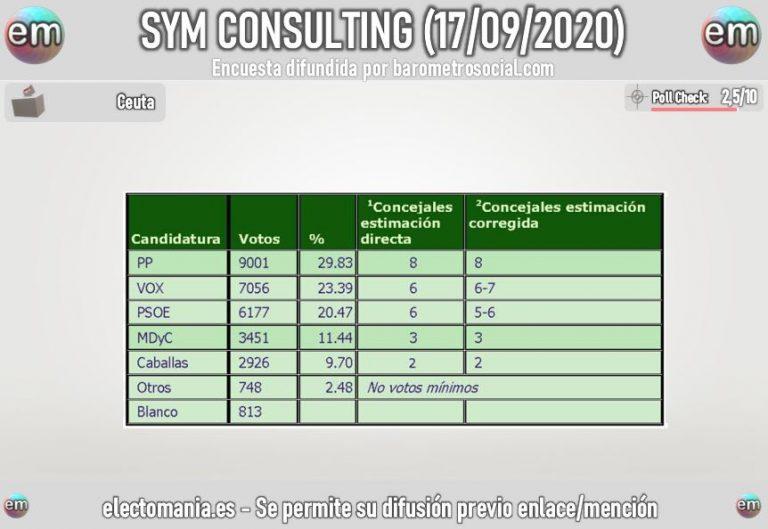 SyM para Ceuta: Vox adelanta al PSOE y crecen los minoritarios