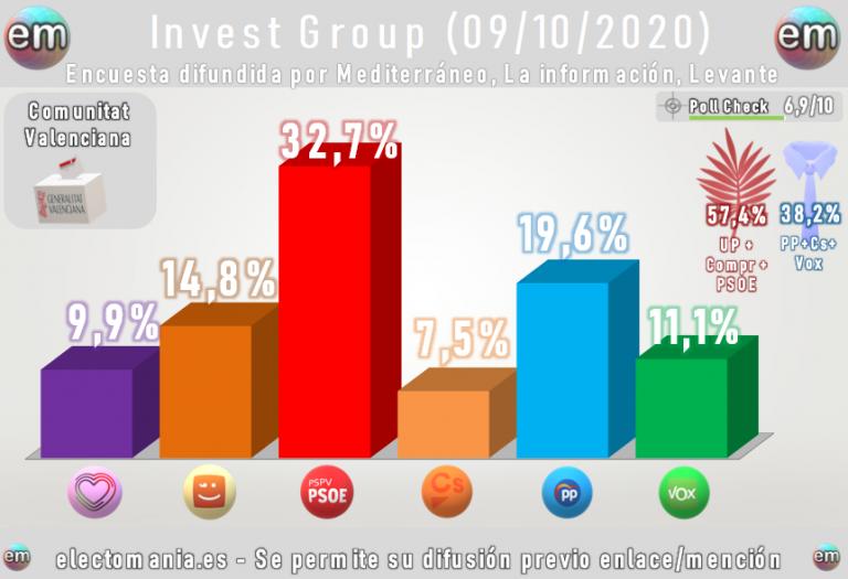 Invest Group (Comunidad Valenciana): abultada mayoría del Botánic