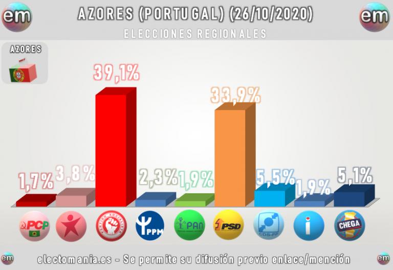 Azores: los socialistas pierden la mayoría mientras suben Chega y los monárquicos