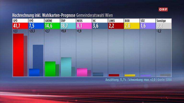 Viena: la ultraderecha se hunde, cae 20 puntos y pasa de segunda a quinta fuerza