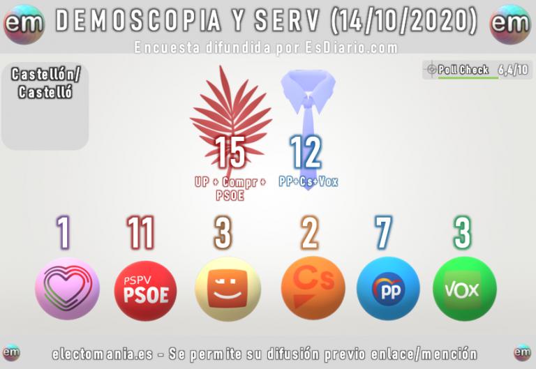 Demoscopia y Servicios para Castellón: se afianza la mayoría de izquierdas