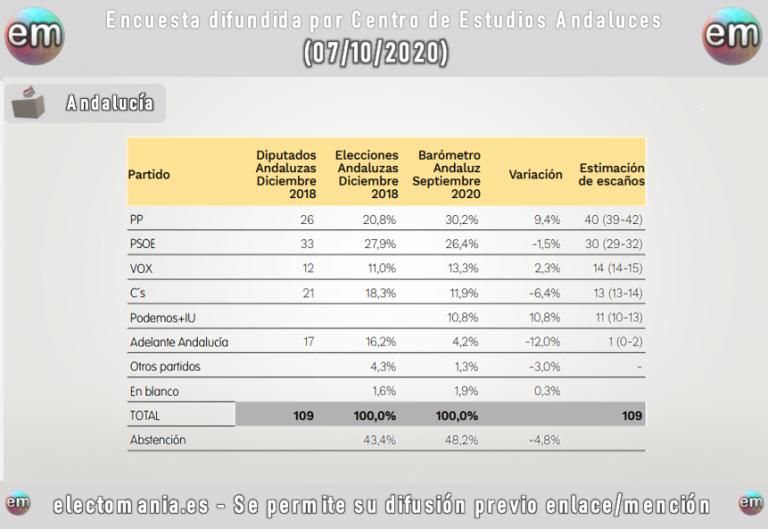 Barómetro Andaluz: el PP, al borde la mayoría absoluta junto a Vox (o incluso Cs)