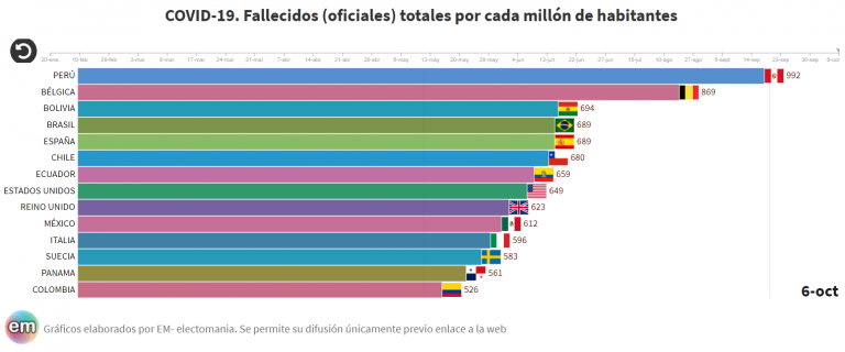 Brasil alcanza oficialmente a España en fallecidos por habitante