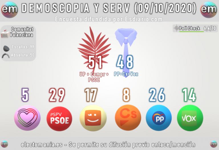 Demoscopia y Servicios (Comunidad Valenciana). El Botánic conservaría la mayoría absoluta