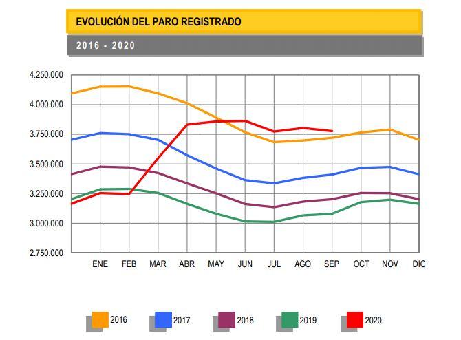 El paro sigue mejorando en septiembre por la vuelta paulatina a la actividad