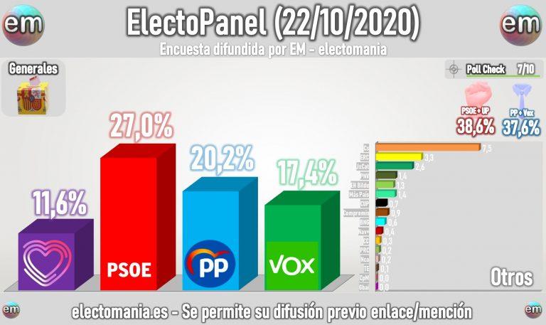 ElectoPanel express (22oct): la moción no produce grandes vuelcos, aunque Vox araña algo de voto a PP y Cs