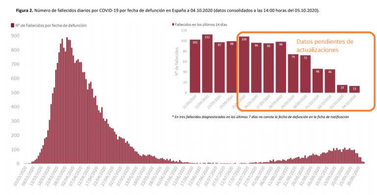 Un día más de notorios descensos en la incidencia pero subida en las UCIs
