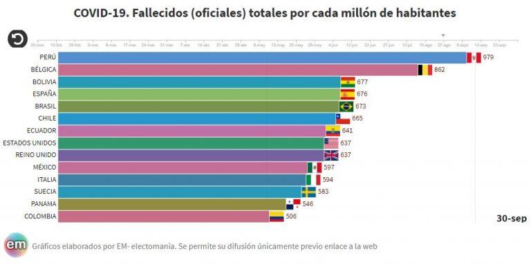 Bolivia supera a España oficialmente como tercer país con más incidencia mundial