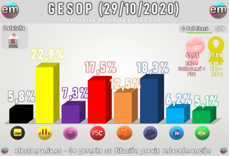 GESOP: el independentismo, con clara mayoría, pero sin el 50% de los votos