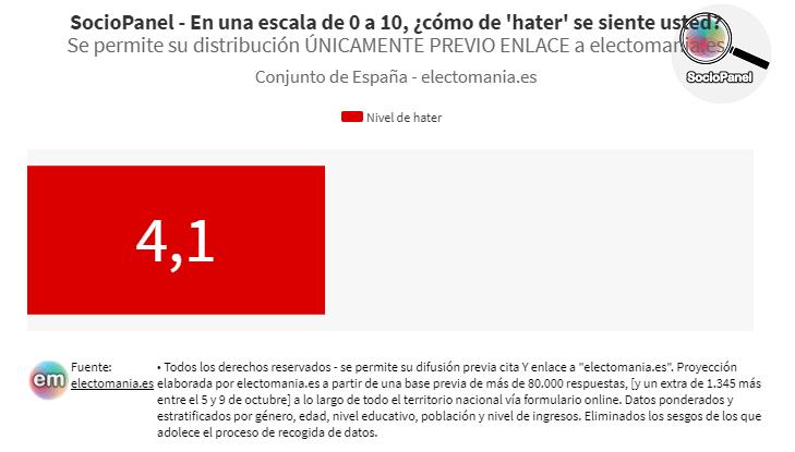 SocioPanel (13- oct): los españoles son haters, pero no mucho