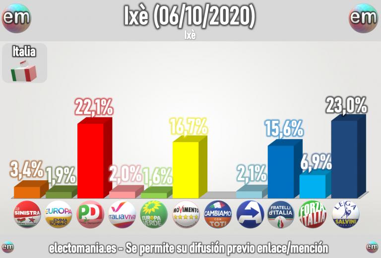 Italia (Ixè 6oct): el país se encamina hacia un tetrapartidismo con la subida del PD y Fratelli