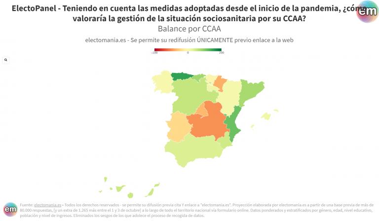 EP (9oct): Asturias, Com. Valenciana y Cantabria, CCAA mejor valoradas por su gestión del COVID. Castilla-La Mancha, Navarra y Madrid, las que peor