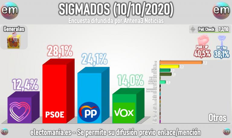 SigmaDos (Antena3 10oct): el PP sube, el PSOE sigue primero con el 28%