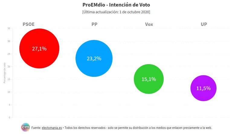 ProEMdio 1Oct: Vox llega al 15% y el PSOE mantiene la ventaja respecto al PP