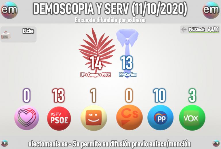 Dem y Servicios para Alicante y Elche (11oct): subida de Vox. Cs decisivo en Alacant, Compromis en Elx