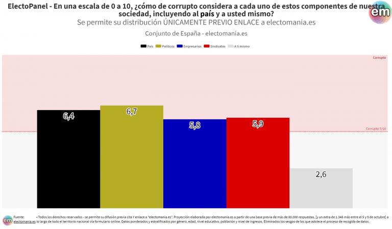 ElectoPanel (14 oct): políticos, empresarios y sindicatos considerados corruptos por los españoles. También el conjunto del país, pero no a sí mismos