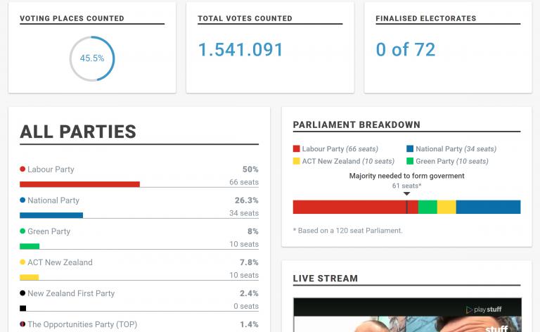 Nueva Zelanda: Jacinda Ardern arrasa en las elecciones con el 50% y casi duplica a su rival conservadora