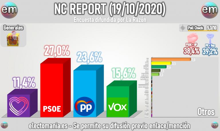 NC Report (19oct): subida del centroderecha antes de la moción