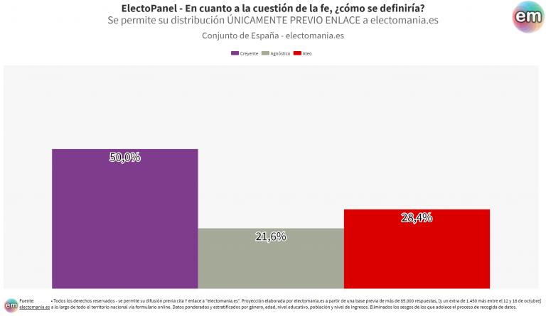 ElectoPanel (24oct): España, 'dividida como las aguas' ante la cuestión de la fe