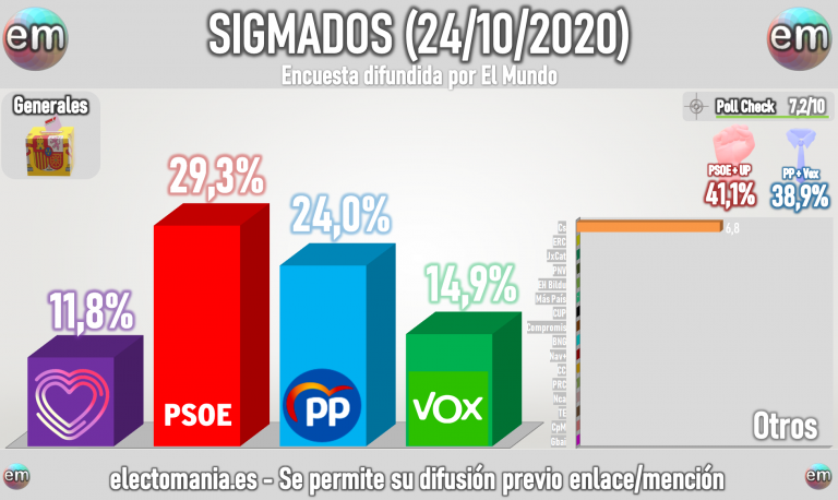 Sigma Dos (24oct): la moción beneficia a Sánchez, que rozaría hoy el 30% del voto