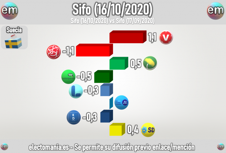 Suecia (Sifo): el PS baja en los sondeos, sube la ultraderecha y la izquierda radical. Los socialdemócratas adoptan las tesis anti-inmigración