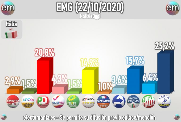 Italia (EMG 22oct): Fratelli se coloca por delante de M5* mientras el PD roza el 21%