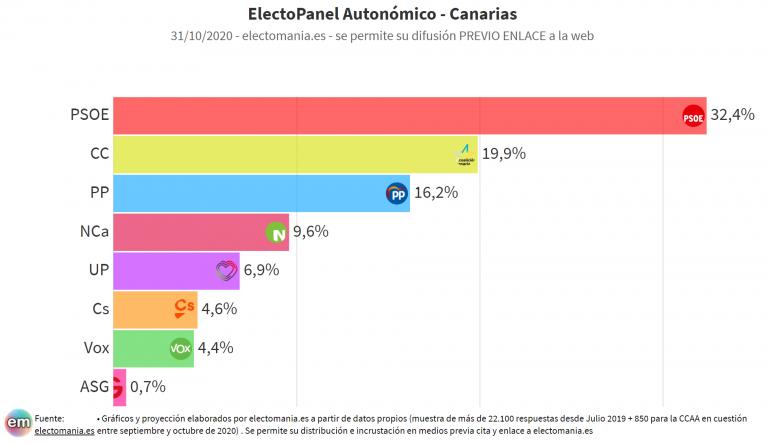 EP Autonómico (31oct): subida del PSOE en Canarias, Vox sigue 'sin comerse ni el gofio' en el Parlamento de las Islas