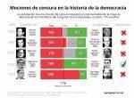 Infografía con resultado de las mociones de censura en la historia de la democracia