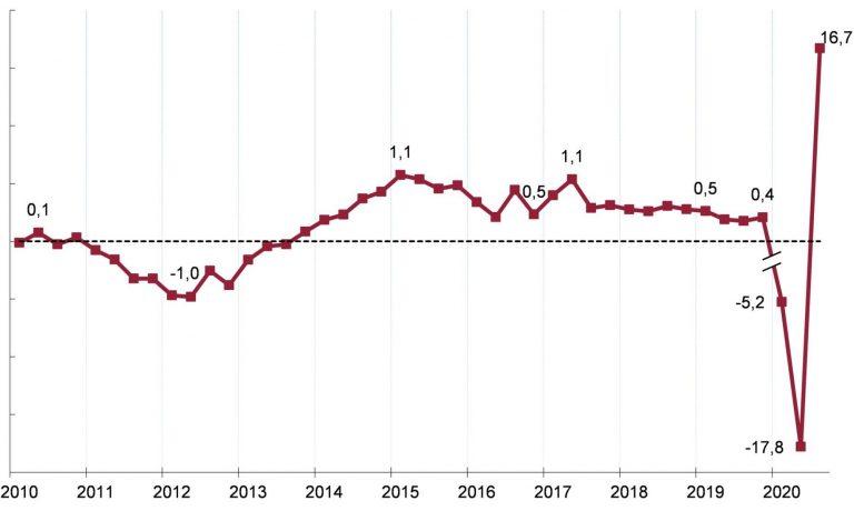 España sale de la recesión en el 3T2020: el PIB experimenta la mayor subida intertrimestral de la historia