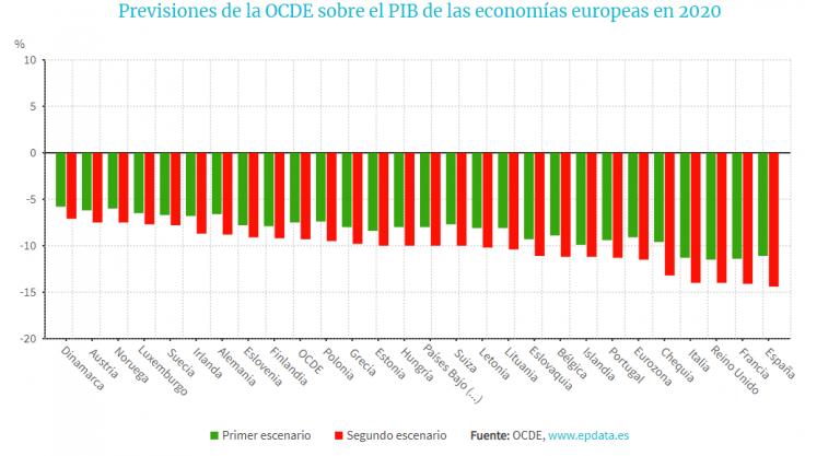 España, el país de la OCDE cuyo PIB bajará más en 2020 si el escenario negativo se confirma