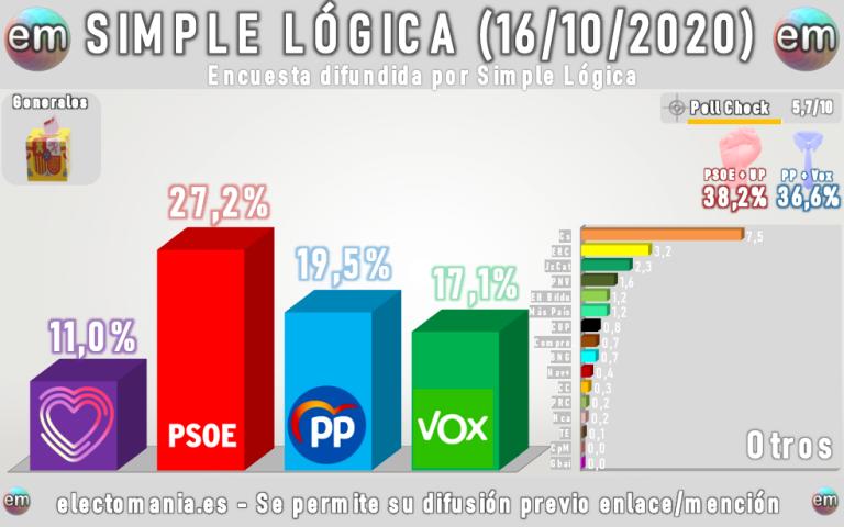 Simple Lógica: Subida de Cs y Vox, y desplome del PP en el último mes