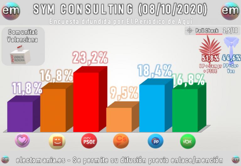 SYM (Comunidad Valenciana). Vox casi empata con el PP, pero la izquierda sigue ganando