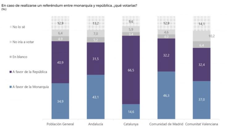 40dB: La república ganaría a la monarquía en un referendum